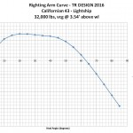 Californian 43 lightship stability curve